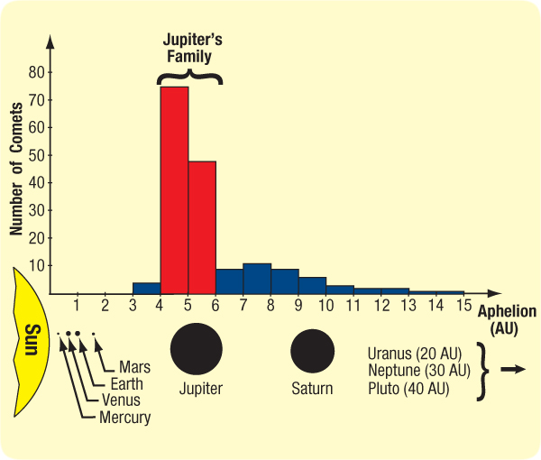 [Image: comets-graph_showing_jupiters_family.jpg]