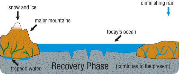 hydroplateoverview-recovery_phase.jpg