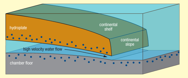 hydroplateoverview-regions_of_greatest_erosion.jpg