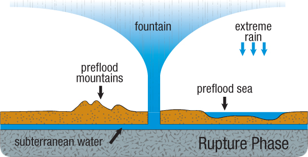 hydroplateoverview-rupture_phase.jpg