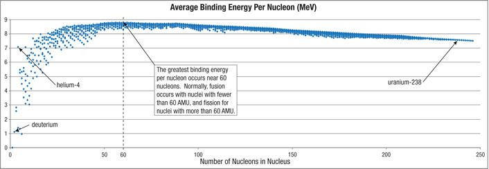 radioactividade-binding_energy_per_nucleon.jpg Miniatura