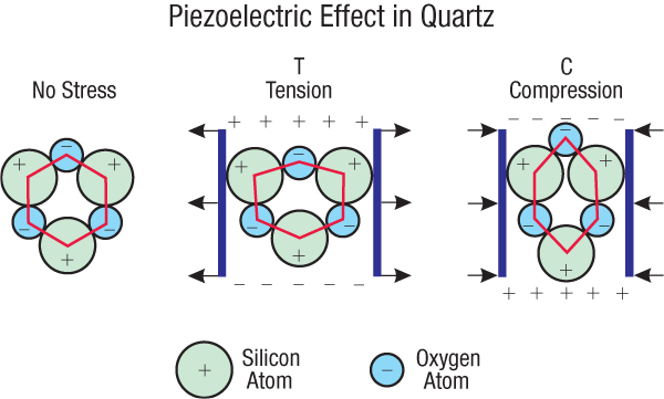 In the Beginning: Compelling Evidence for Creation and the Flood ...: becuo.com/quartz-crystal-structure-piezoelectric