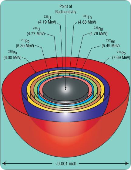 radioactividade-radiohalos_from_u-238_decay_series.jpg Miniatura